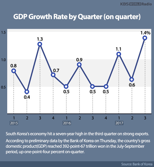GDP Growth Rate by Quarter (on quarter)