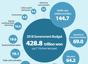 2018 Government Budget Where it will be used