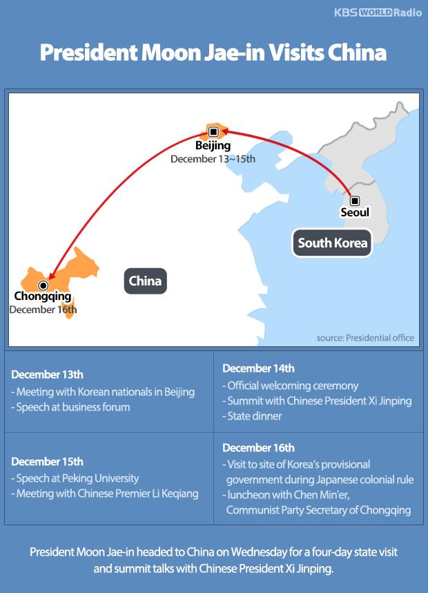 President Moon Jae-in Visits China