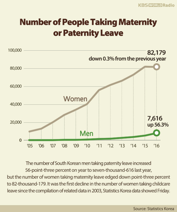 Number of People Taking Maternity or Paternity Leave