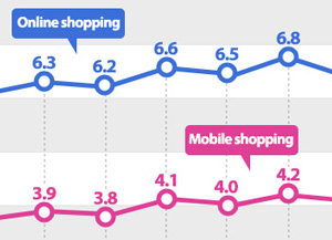 Online Shopping Reaches Record High in November