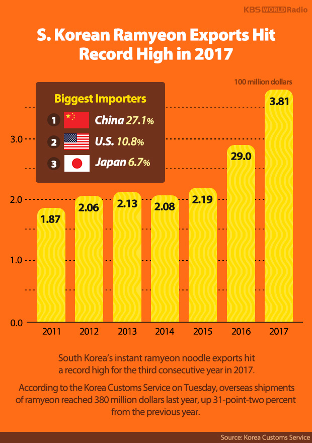 S. Korean Ramyeon Exports Hit Record High in 2017
