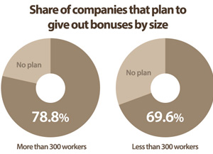 More Firms to Give out Holiday Bonuses This Year