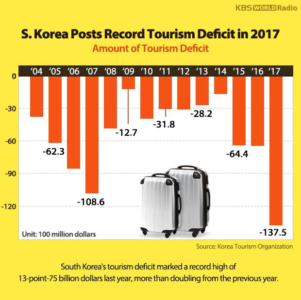 S. Korea Posts Record Tourism Deficit in 2017