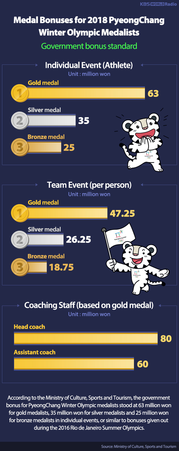 Medal Bonuses for 2018 PyeongChang Winter Olympic Medalists