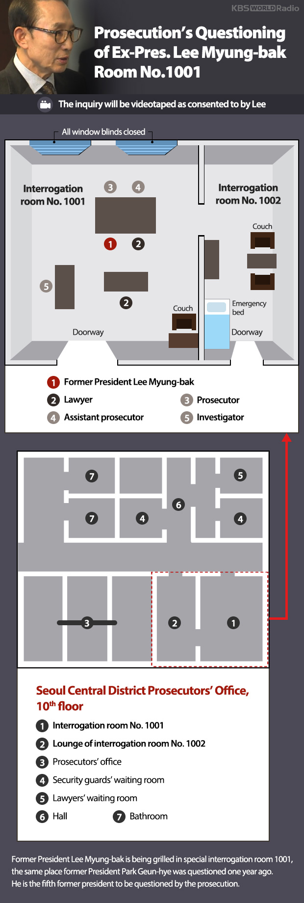 Prosecution's Questioning of Ex-Pres. Lee Myung-bak Room No.1001