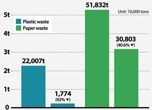 Cambio en las exportaciones de residuos plásticos a China