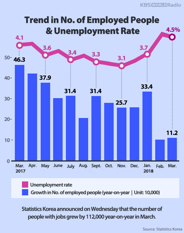 Trend in No. of Employed People & Unemployment Rate