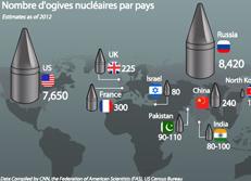 Nombre d'ogives nucléaires par pays