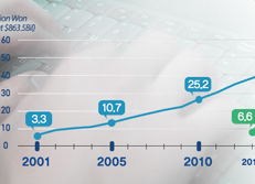 Croissance du volume d'achats en ligne/mobile