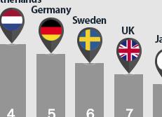 Rapport sur la compétitivité internationale 2016-2017 du Forum économique mondial
