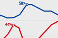 Clinton contre Trump