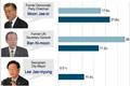 Sondage d'opinions KBS-Yonhap News : Moon et Ban sont les favoris pour la présidentielle