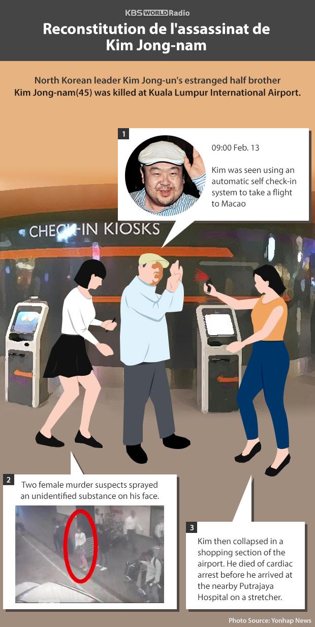Reconstitution de l'assassinat de Kim Jong-nam