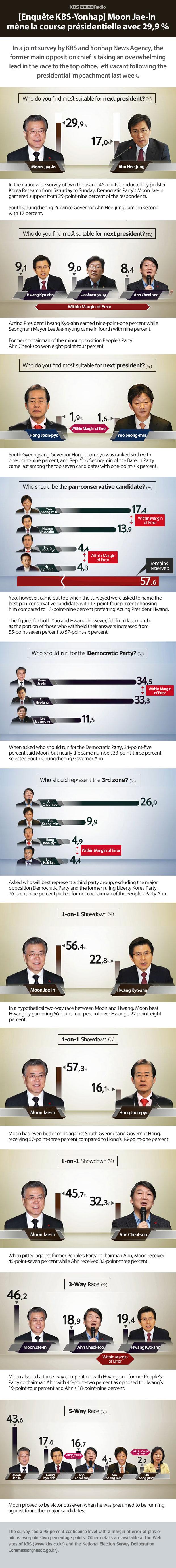 [Enquête KBS-Yonhap] Moon Jae-in mène la course présidentielle avec 29,9 %