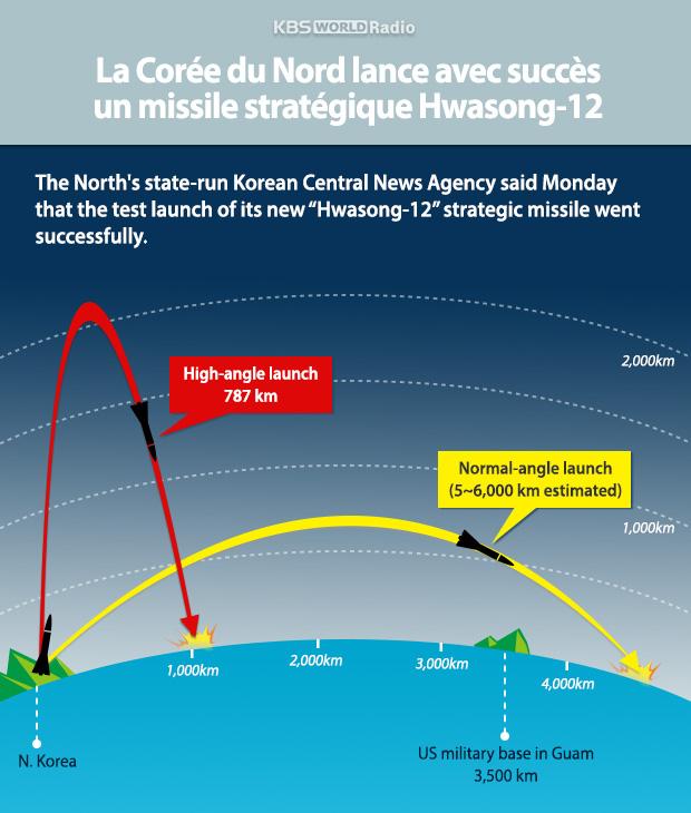 La Corée du Nord lance avec succès un missile stratégique Hwasong-12