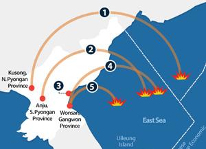 Lancements de missiles nord-coréens depuis le début du mandat de Moon Jae-in