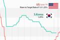 Fluctuations des taux clés Corée du Sud/Etats-Unis