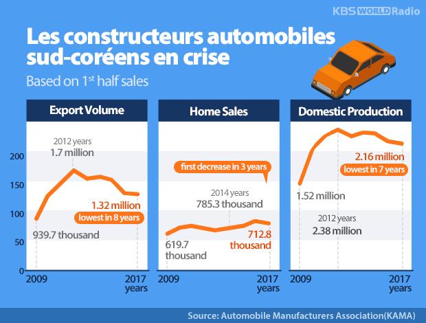 Les constructeurs automobiles sud-coréens en crise