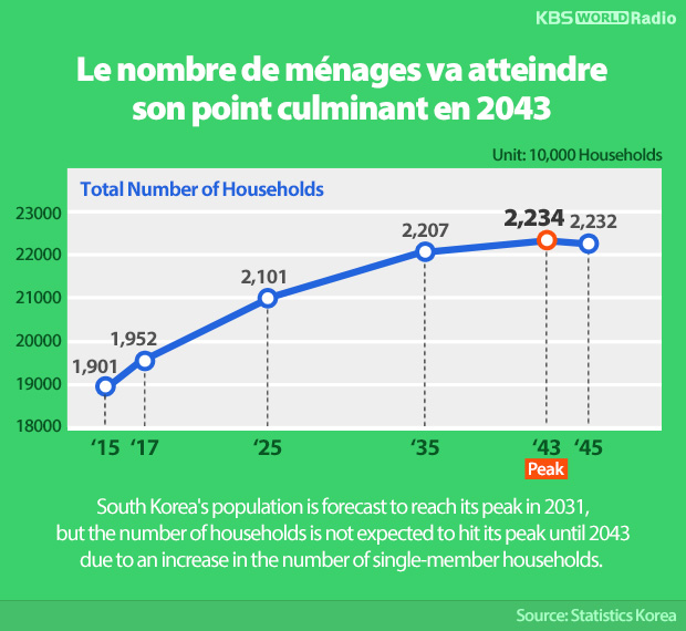 Le nombre de ménages va atteindre son point culminant en 2043