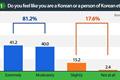 Enquête sur la prise de conscience de l'identité des adolescents coréens d'outre-mer 