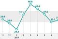 Croissance du nombre d'actifs occupés (sur un an)