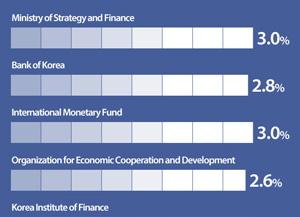 Perspectives de croissance économique sud-coréenne pour 2017 par organisation