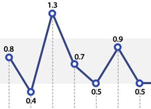 Taux de croissance du PIB par trimestre (en glissement trimestriel)