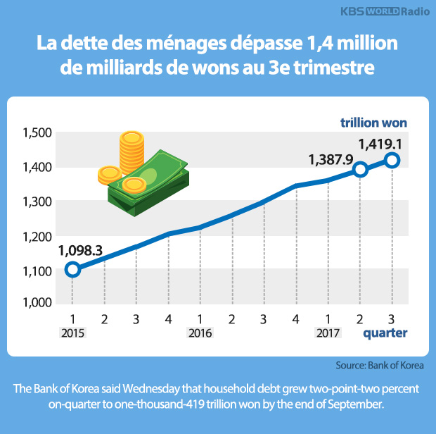 La dette des ménages dépasse 1,4 million de milliards de wons au 3e trimestre