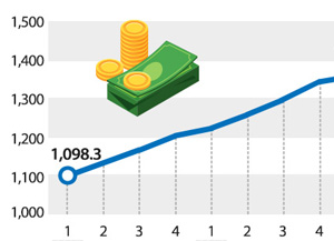 La dette des ménages dépasse 1,4 million de milliards de wons au 3e trimestre
