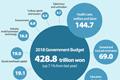Répartition du budget de l'Etat en 2018
