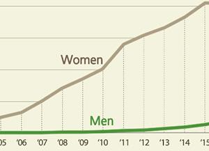 Nombre de sud-Coréens ayant pris un congé de maternité ou de paternité