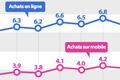 Le commerce en ligne atteint un record en novembre