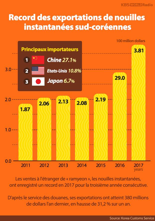 Record des exportations de nouilles instantanées sud-coréennes