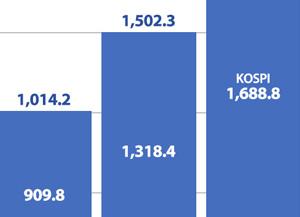 La capitalisation boursière des valeurs domestiques atteint 2 millions de milliards de wons