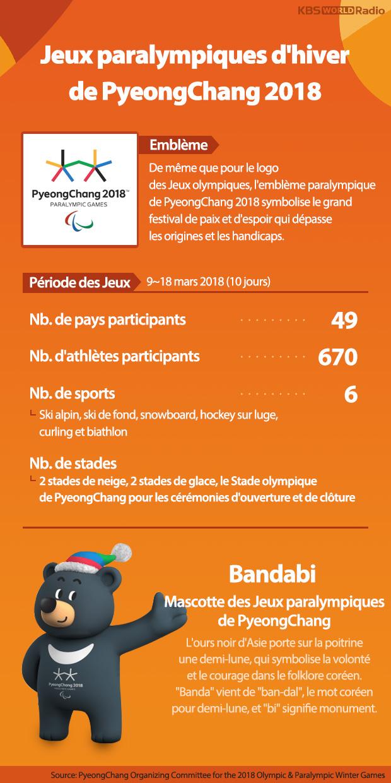 Jeux paralympiques d'hiver de PyeongChang 2018