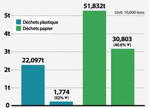 Evolution des exportations de déchets plastique et papier vers la Chine