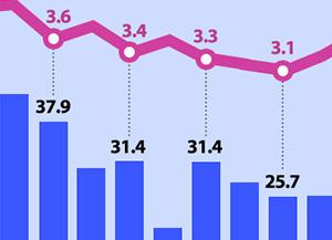 Evolution du taux de chômage et de la population ayant un emploi