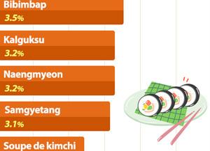 Evolution du prix des aliments populaires