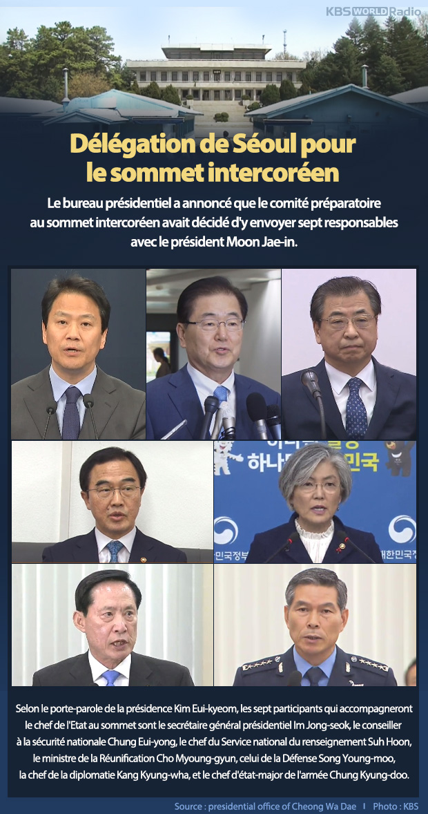 Délégation de Séoul pour le sommet intercoréen