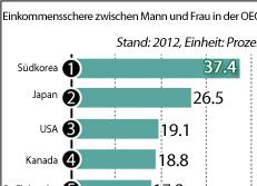 Einkommensschere zwischen Mann und Frau in der OECD