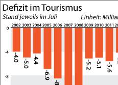 Defizit im Tourismus