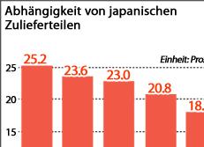 Abhängigkeit von japanischen Zulieferteilen