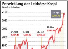 Entwicklung der Leitbörse Kospi