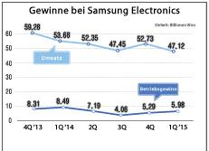 Gewinne bei Samsung Electronics