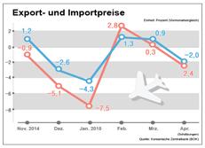 Export- und Importpreise