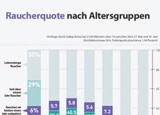 Raucherquote nach Altersgruppen