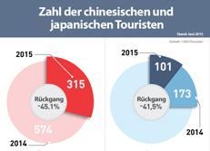 Zahl der chinesischen und japanischen Touristen