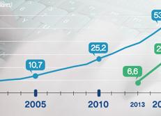 Wachstum des Marktes für Online-/Mobile Shopping