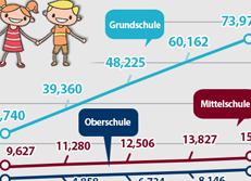 Zahl der Multikulti-Schüler